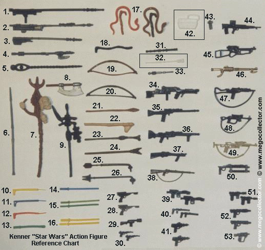 Star Wars Weapons Table